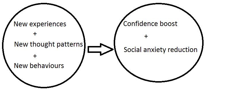 effects-of-practice-on-confidence