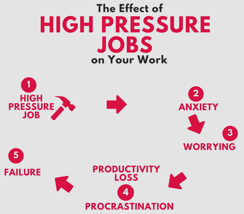 effect-of-high-pressure-jobs-on-your-work