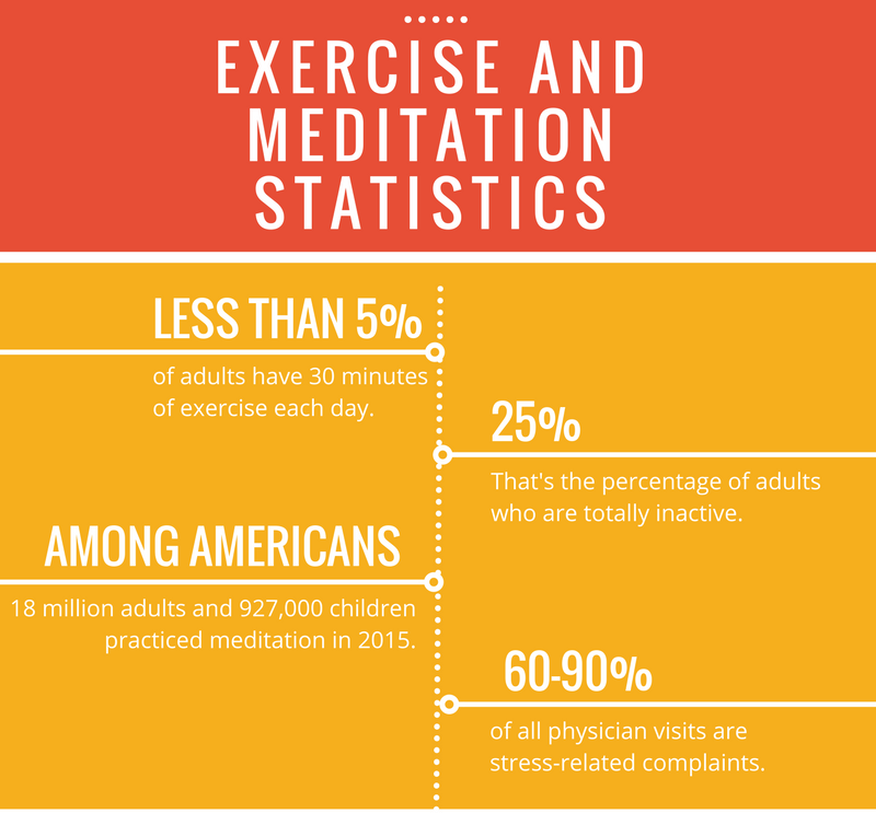 exercise-and-meditation-statistics